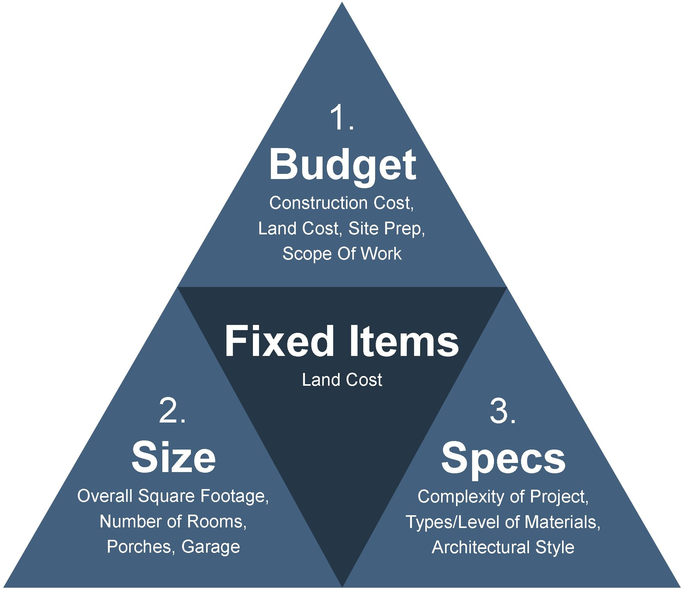 custom home pricing criteria triangle
